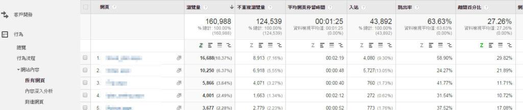 Google Analytics行為報表 - 所有網頁